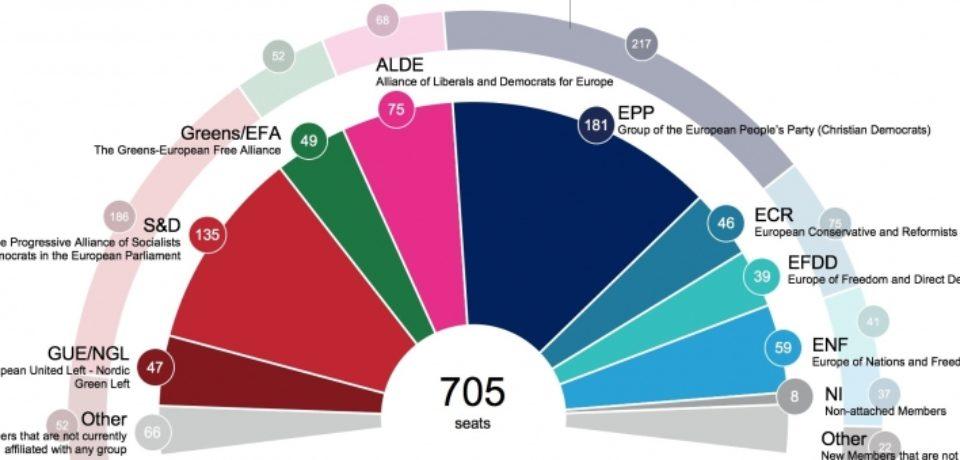 Digi 24: Cel mai recent sondaj pentru europarlamentare