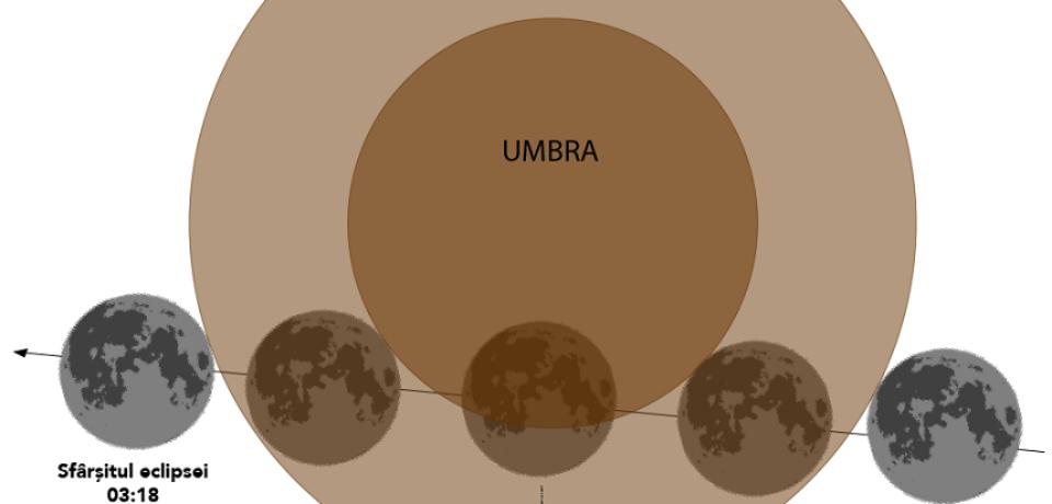 Eclipsa parţială de Lună, vizibilă în România în noaptea de marţi spre miercuri
